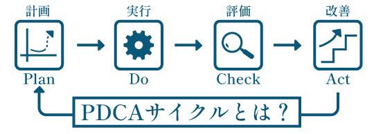PDCAサイクル説明